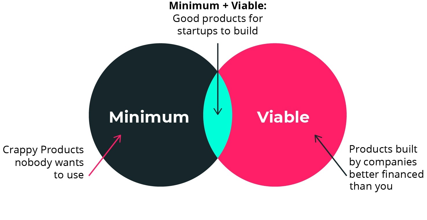 Lessons from Agile – The Minimum Viable Product